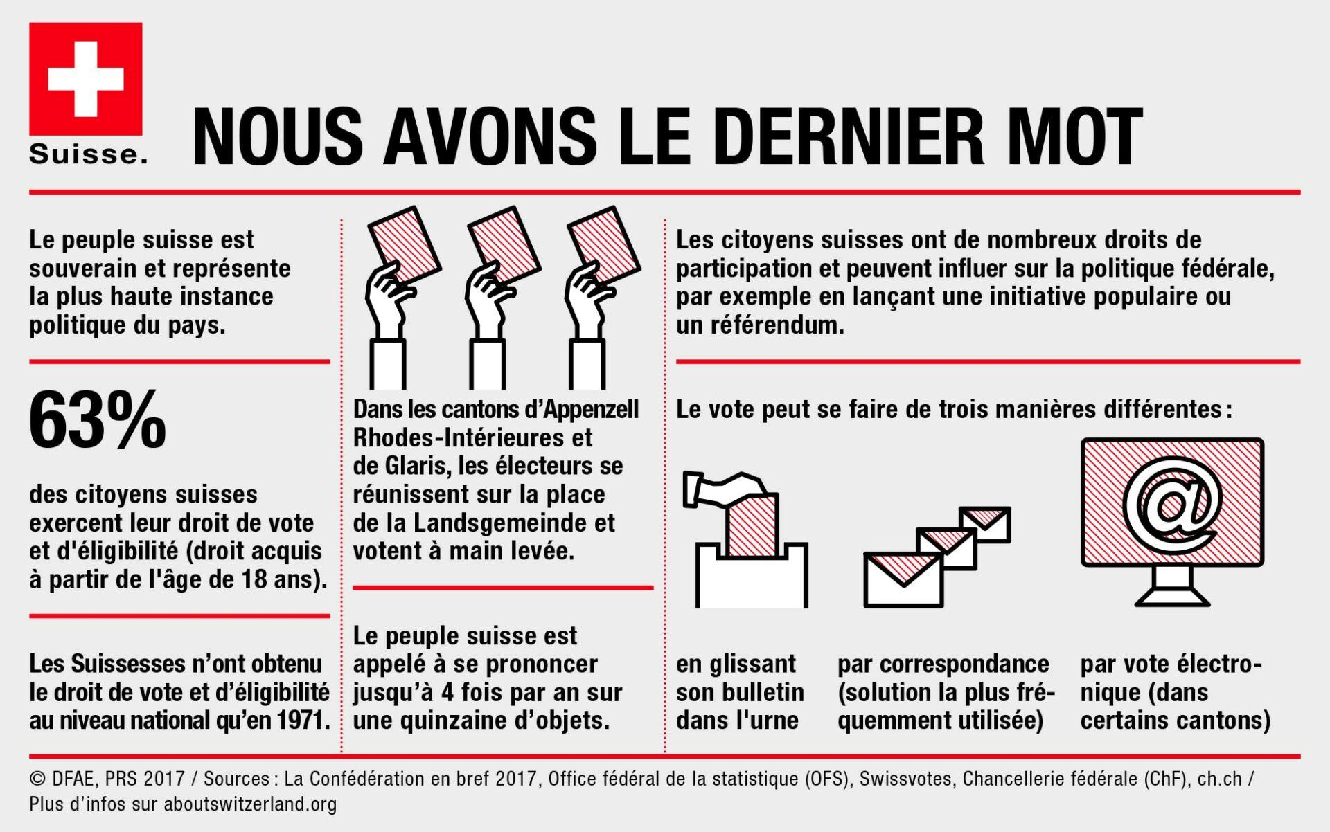 La démocratie semi-directe suisse expliquée aux Français